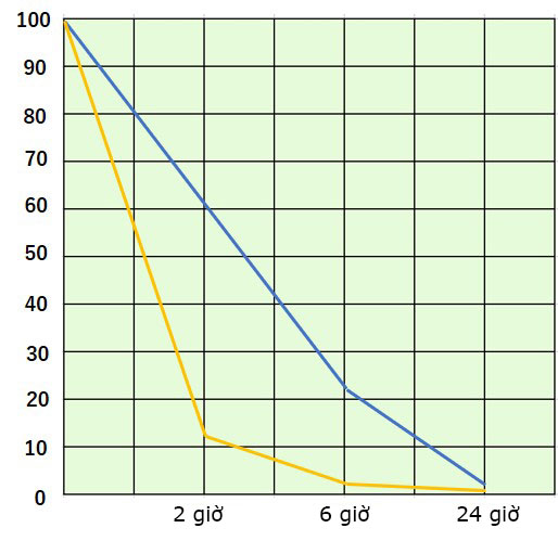 So sánh hiệu quả diệt khuẩn giữa ReSPR và sản phẩm của công ty khác